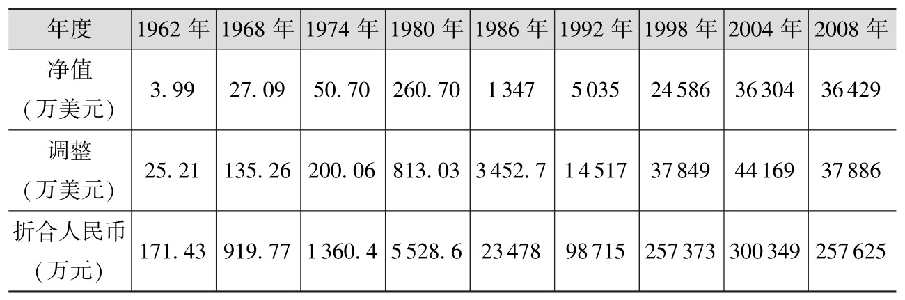 净值变化——初始投资1万美元(1956—2009年)