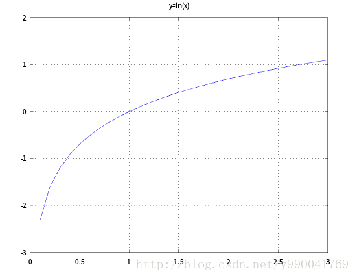 logistic曲线