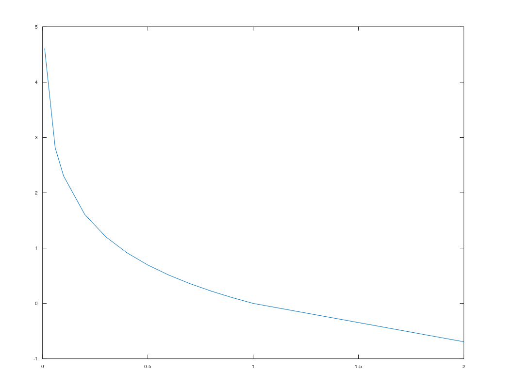 log函数